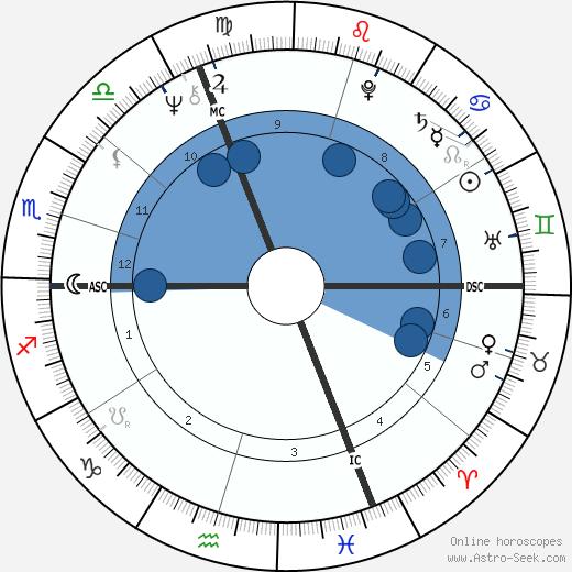Joy Hunimer wikipedia, horoscope, astrology, instagram