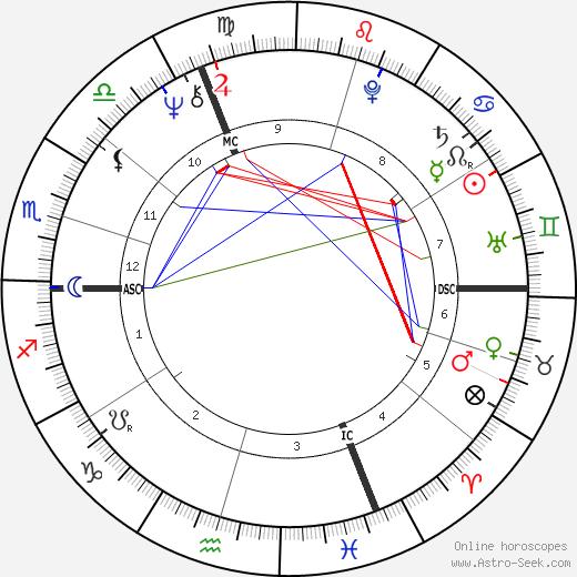 Joy Hunimer день рождения гороскоп, Joy Hunimer Натальная карта онлайн