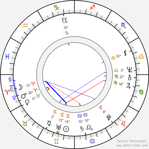 June Gable birth chart, biography, wikipedia 2018, 2019