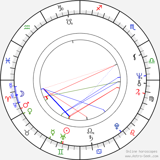 June Gable astro natal birth chart, June Gable horoscope, astrology