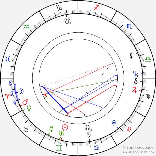 Джун Гейбл June Gable день рождения гороскоп, June Gable Натальная карта онлайн