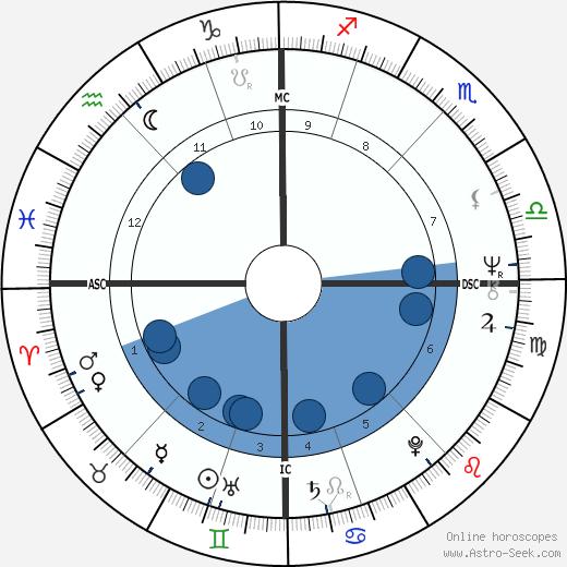 Karel Šíp wikipedia, horoscope, astrology, instagram