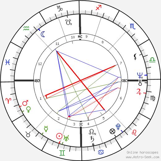 Karel Šíp astro natal birth chart, Karel Šíp horoscope, astrology