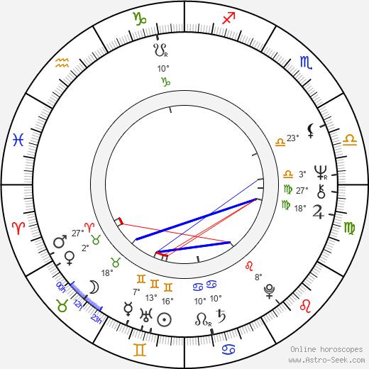 Kazuo Hara birth chart, biography, wikipedia 2019, 2020