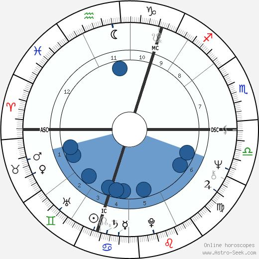 Ken Buchanan wikipedia, horoscope, astrology, instagram