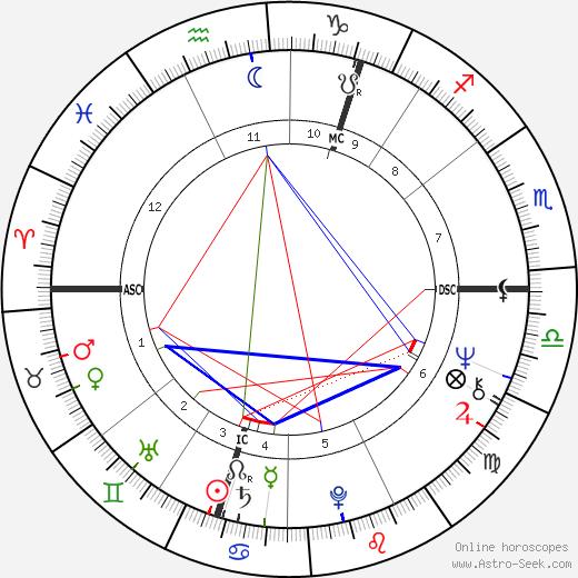 Ken Buchanan день рождения гороскоп, Ken Buchanan Натальная карта онлайн