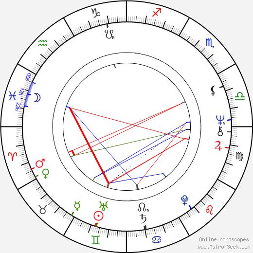 Kristiina Halkola birth chart, Kristiina Halkola astro natal horoscope, astrology
