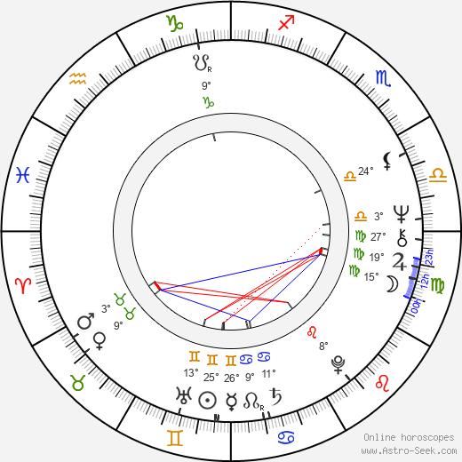 Leland Palmer birth chart, biography, wikipedia 2018, 2019