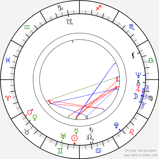 Leland Palmer astro natal birth chart, Leland Palmer horoscope, astrology