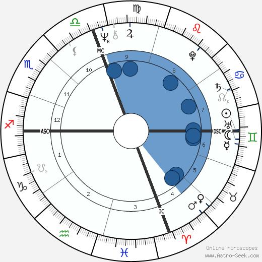 Luis Ocana wikipedia, horoscope, astrology, instagram