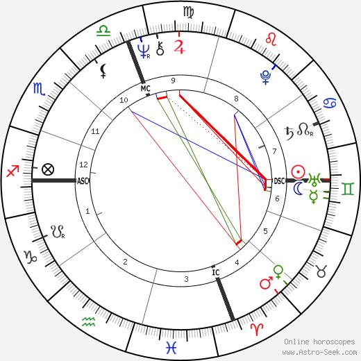 Луис Оканья Luis Ocana день рождения гороскоп, Luis Ocana Натальная карта онлайн