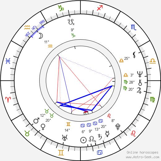 Luisito Rey birth chart, biography, wikipedia 2020, 2021