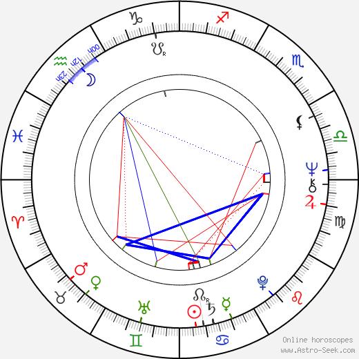 Luisito Rey birth chart, Luisito Rey astro natal horoscope, astrology