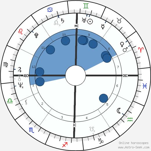 Marino Basso wikipedia, horoscope, astrology, instagram