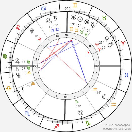 Marino Basso birth chart, biography, wikipedia 2020, 2021