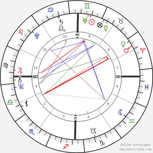 Marino Basso birth chart, Marino Basso astro natal horoscope, astrology