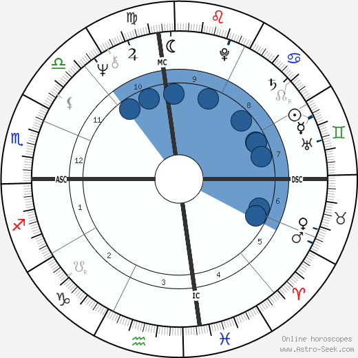 Nicola Pagett wikipedia, horoscope, astrology, instagram