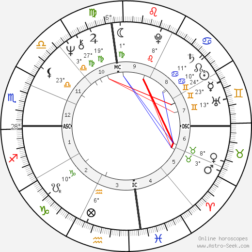 Nicola Pagett birth chart, biography, wikipedia 2019, 2020