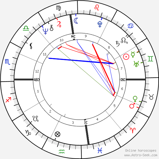 Nicola Pagett astro natal birth chart, Nicola Pagett horoscope, astrology