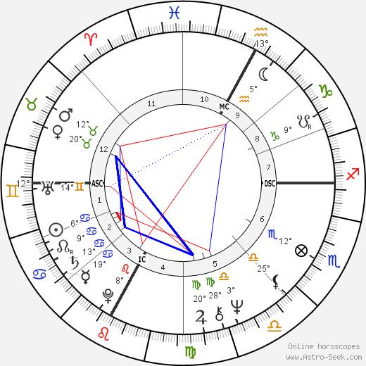 Paola Gassman birth chart, biography, wikipedia 2019, 2020