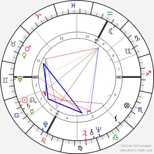 Paola Gassman birth chart, Paola Gassman astro natal horoscope, astrology