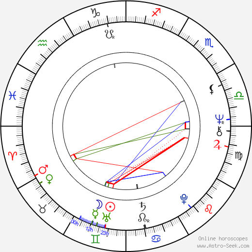 Pedro Lovell день рождения гороскоп, Pedro Lovell Натальная карта онлайн