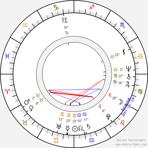 Piotr Garlicki birth chart, biography, wikipedia 2019, 2020