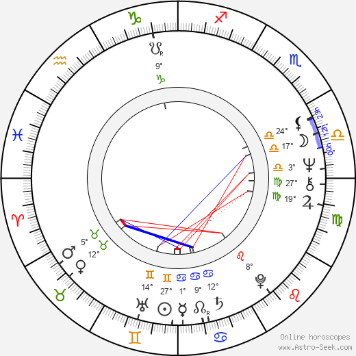 Radovan Karadzic birth chart, biography, wikipedia 2019, 2020