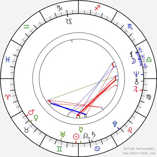 Радован Караджич Radovan Karadzic день рождения гороскоп, Radovan Karadzic Натальная карта онлайн