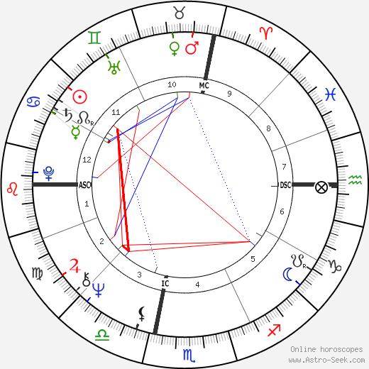 Rictor Norton день рождения гороскоп, Rictor Norton Натальная карта онлайн