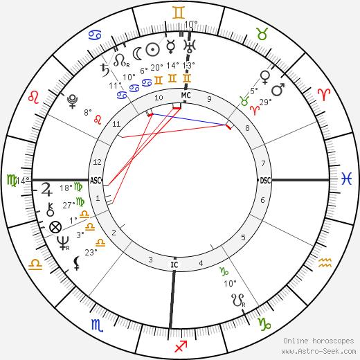 Roger Schawinski birth chart, biography, wikipedia 2019, 2020