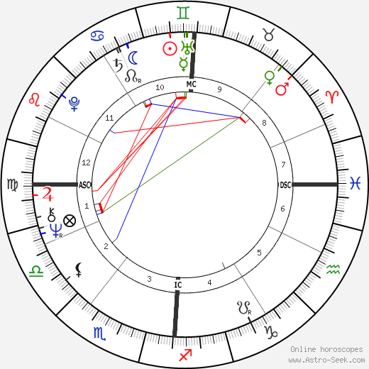 Roger Schawinski astro natal birth chart, Roger Schawinski horoscope, astrology