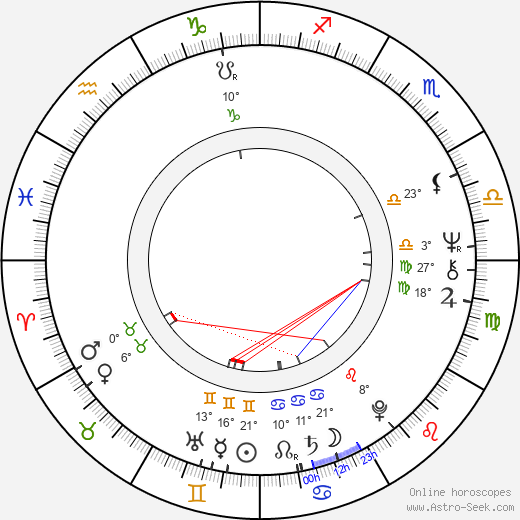 Sharada birth chart, biography, wikipedia 2019, 2020