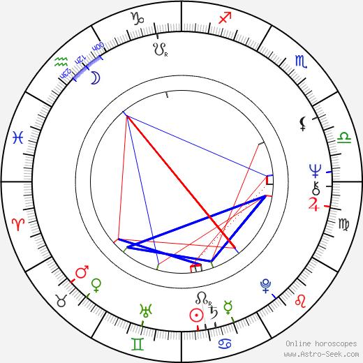Türkan Soray birth chart, Türkan Soray astro natal horoscope, astrology