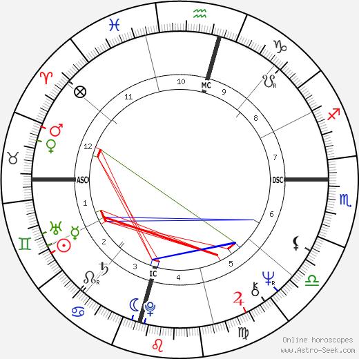 Whitley Strieber tema natale, oroscopo, Whitley Strieber oroscopi gratuiti, astrologia