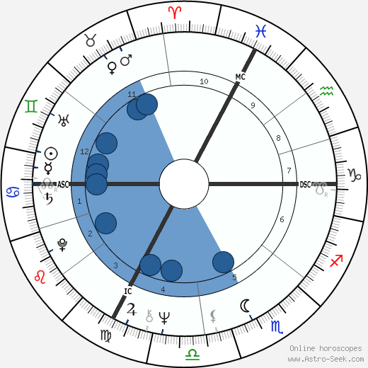 Zoltan Szabo wikipedia, horoscope, astrology, instagram