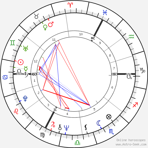 Zoltan Szabo birth chart, Zoltan Szabo astro natal horoscope, astrology