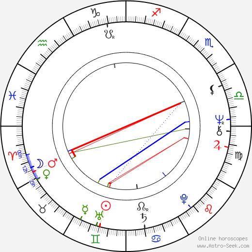 Zuzana Šavrdová astro natal birth chart, Zuzana Šavrdová horoscope, astrology