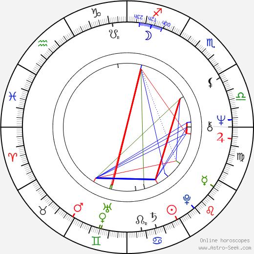 Adrián Otero birth chart, Adrián Otero astro natal horoscope, astrology