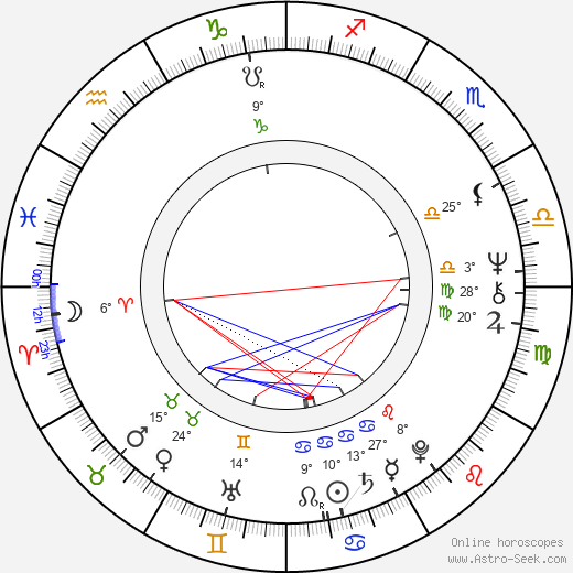 Alena Hesová birth chart, biography, wikipedia 2018, 2019