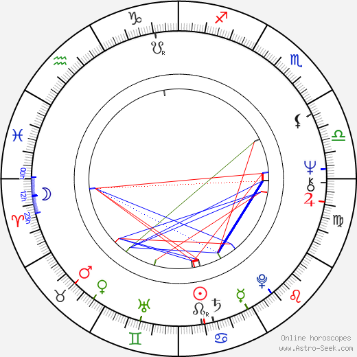 Alena Hesová astro natal birth chart, Alena Hesová horoscope, astrology