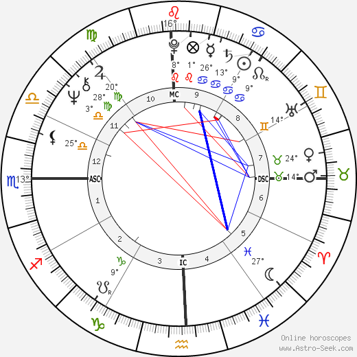 Debbie Harry birth chart, biography, wikipedia 2018, 2019