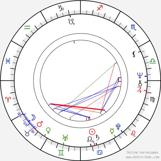 Earl Billings birth chart, Earl Billings astro natal horoscope, astrology