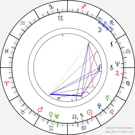 George Dzundza astro natal birth chart, George Dzundza horoscope, astrology