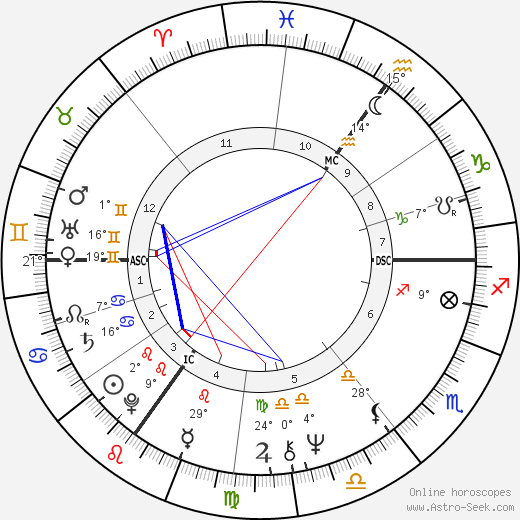 Helen Mirren birth chart, biography, wikipedia 2018, 2019