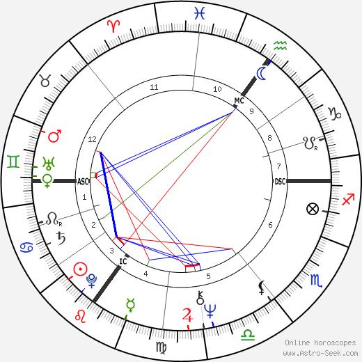 Helen Mirren astro natal birth chart, Helen Mirren horoscope, astrology