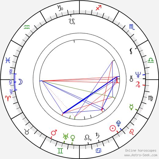 Ivan Rajmont tema natale, oroscopo, Ivan Rajmont oroscopi gratuiti, astrologia