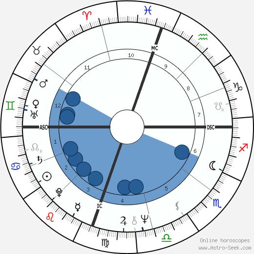 Jacob Scott wikipedia, horoscope, astrology, instagram