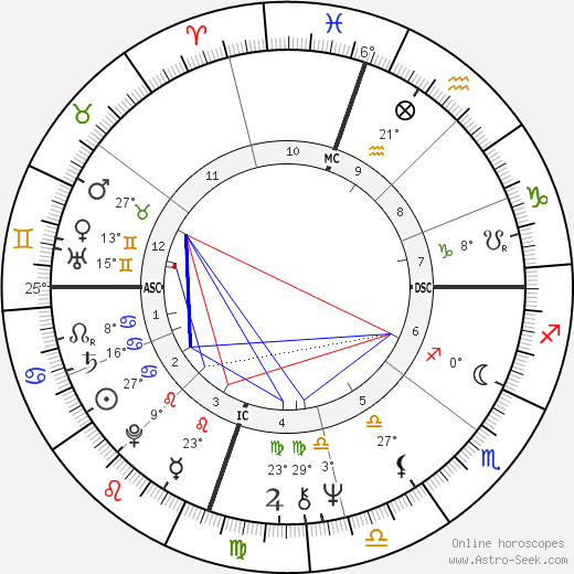 Jacob Scott birth chart, biography, wikipedia 2017, 2018