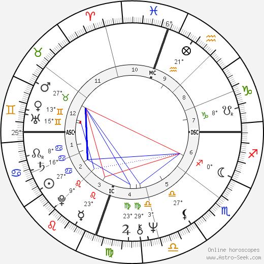 Jacob Scott birth chart, biography, wikipedia 2018, 2019